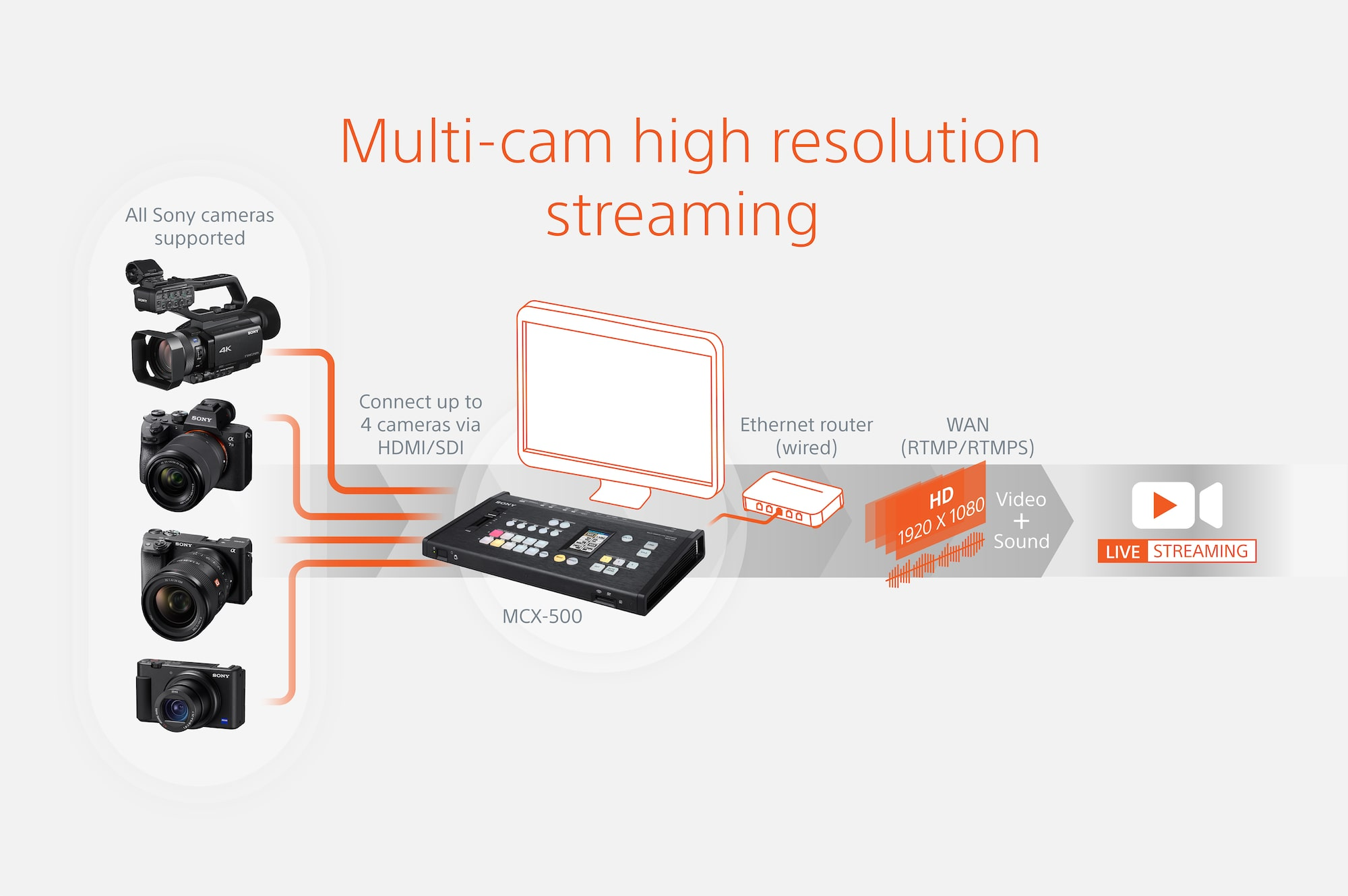 Studio quality, multi-angle experience with up to 4 cameras*